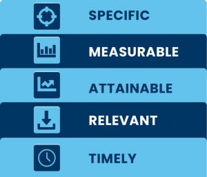 Specific Measurable Attainable Relevant Timely